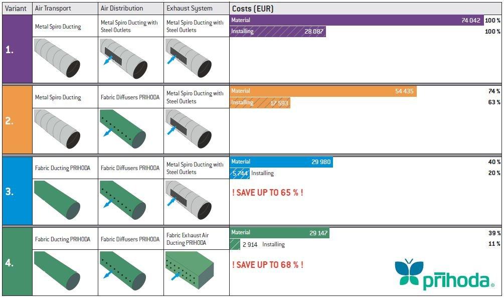 comparazione economica sistemi distribuzione aria